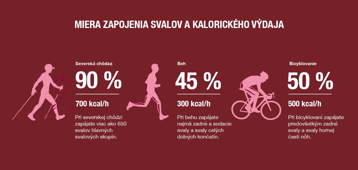 Nordic walking - aktivita s množstvom zdravotných výhod