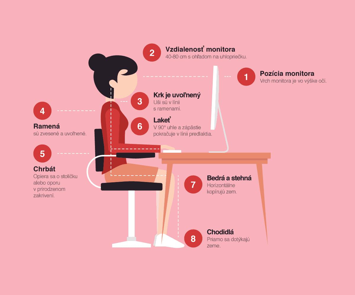 O ergonómii a správnych návykoch na pracovisku